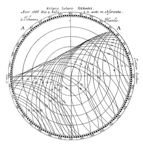 Ilustración de Philosophical Transactions, la primera revista científica.